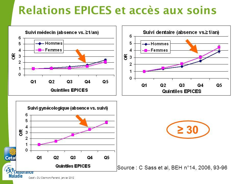 Cetaf – DU Clermont-Ferrand, janvier 201252 Relations EPICES et accès aux soins 30 Source : C Sass et al, BEH n°14, 2006, 93-96