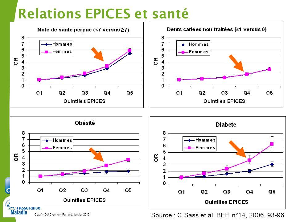 Cetaf – DU Clermont-Ferrand, janvier 201253 Relations EPICES et santé Source : C Sass et al, BEH n°14, 2006, 93-96