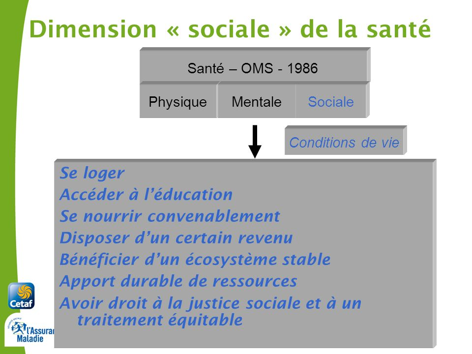Cetaf – DU Clermont-Ferrand, janvier 20126 Se loger Accéder à léducation Se nourrir convenablement Disposer dun certain revenu Bénéficier dun écosystè