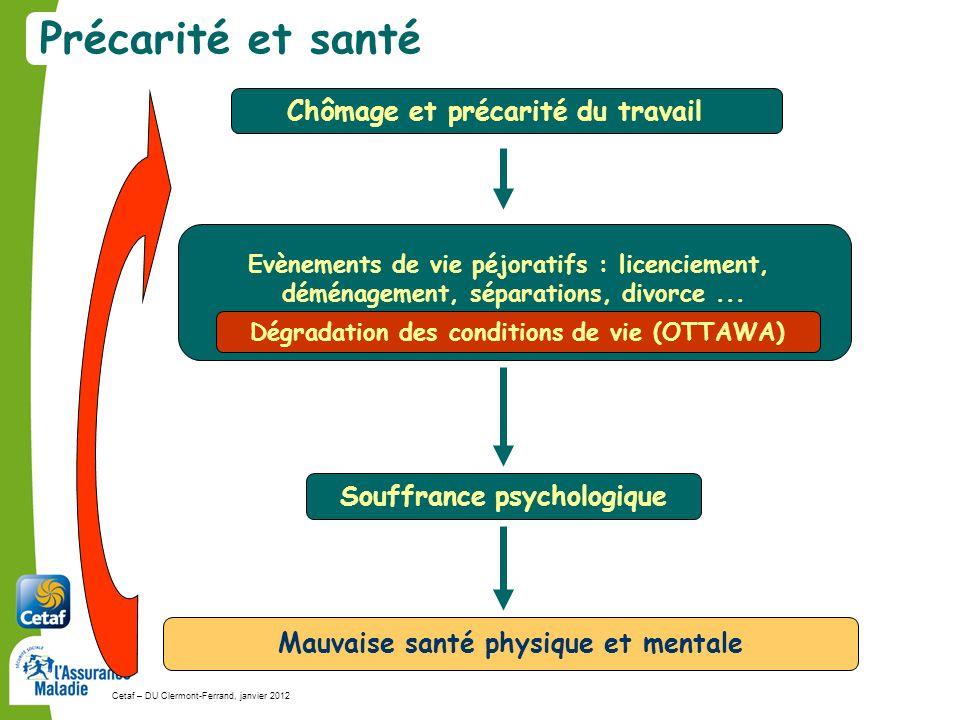 Cetaf – DU Clermont-Ferrand, janvier 201265 Evènements de vie péjoratifs : licenciement, déménagement, séparations, divorce...