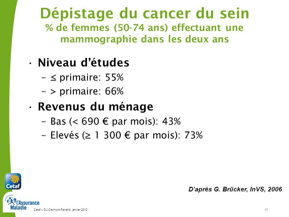 Cetaf – DU Clermont-Ferrand, janvier 201269 Dépistage du cancer du sein % de femmes (50-74 ans) effectuant une mammographie dans les deux ans Niveau détudes – primaire: 55% –> primaire: 66% Revenus du ménage –Bas (< 690 par mois): 43% –Elevés ( 1 300 par mois): 73% Daprès G.