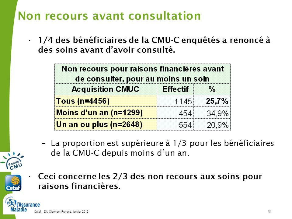 Cetaf – DU Clermont-Ferrand, janvier 201275 Non recours avant consultation 1/4 des bénéficiaires de la CMU-C enquêtés a renoncé à des soins avant davoir consulté.