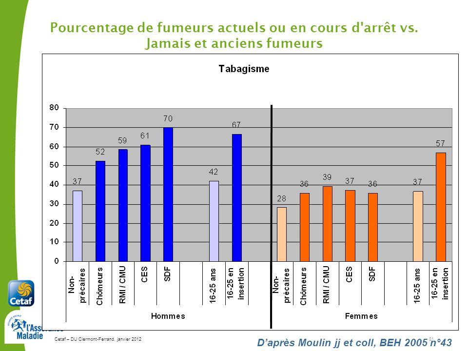Cetaf – DU Clermont-Ferrand, janvier 201281 Daprès Moulin jj et coll, BEH 2005 n°43 Pourcentage de fumeurs actuels ou en cours d'arrêt vs. Jamais et a