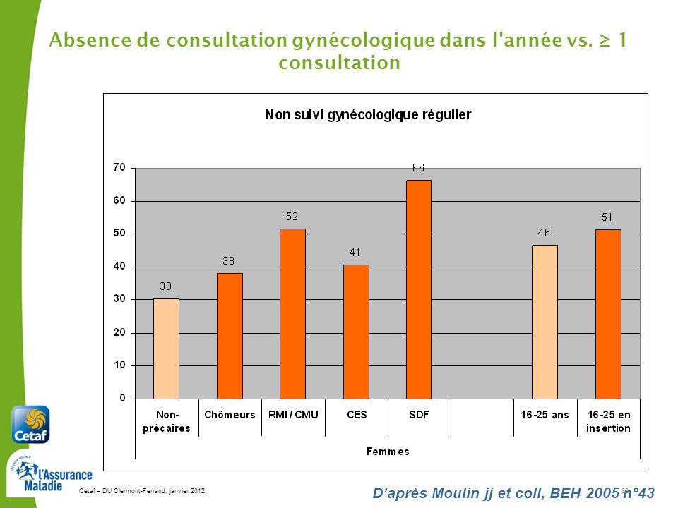 Cetaf – DU Clermont-Ferrand, janvier 201282 Daprès Moulin jj et coll, BEH 2005 n°43 Absence de consultation gynécologique dans l'année vs. 1 consultat