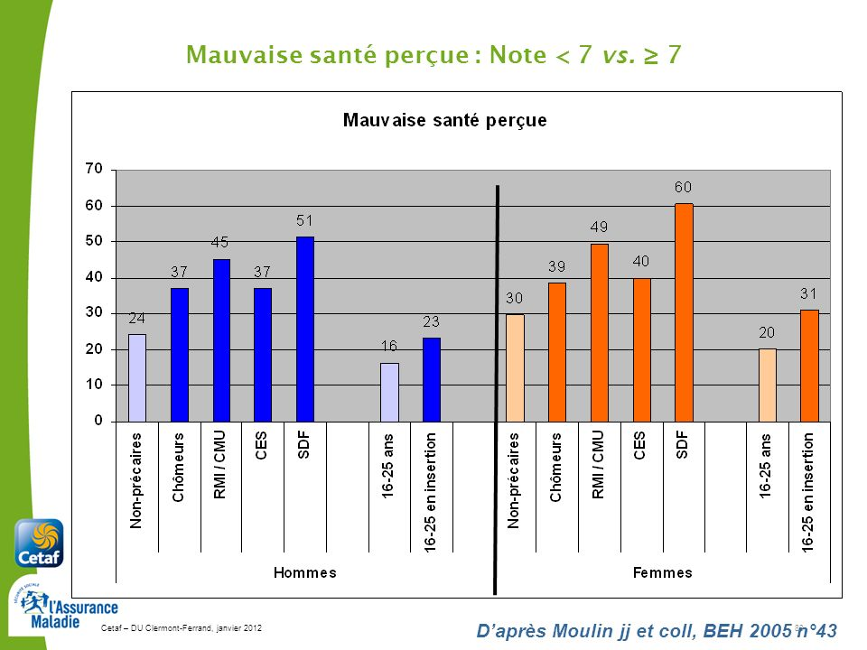 Cetaf – DU Clermont-Ferrand, janvier 201283 Daprès Moulin jj et coll, BEH 2005 n°43 Mauvaise santé perçue : Note < 7 vs. 7