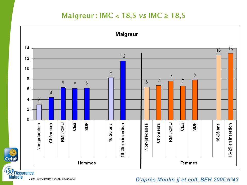 Cetaf – DU Clermont-Ferrand, janvier 201285 Daprès Moulin jj et coll, BEH 2005 n°43 Maigreur : IMC < 18,5 vs IMC 18,5