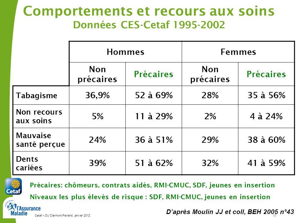 Cetaf – DU Clermont-Ferrand, janvier 201286 Comportements et recours aux soins Données CES-Cetaf 1995-2002 Daprès Moulin JJ et coll, BEH 2005 n°43 HommesFemmes Non précaires Précaires Non précaires Précaires Tabagisme 36,9%52 à 69%28%35 à 56% Non recours aux soins 5%11 à 29%2%4 à 24% Mauvaise santé perçue 24%36 à 51%29%38 à 60% Dents cariées 39%51 à 62%32%41 à 59% Précaires: chômeurs, contrats aidés, RMI-CMUC, SDF, jeunes en insertion Niveaux les plus élevés de risque : SDF, RMI-CMUC, jeunes en insertion