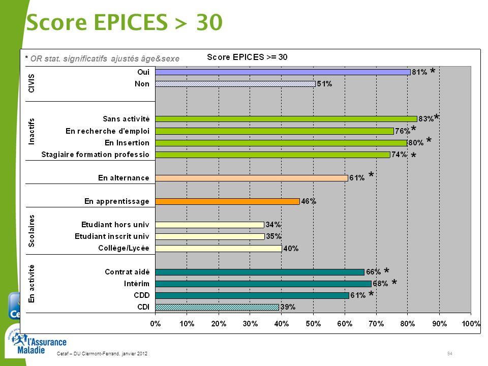 Cetaf – DU Clermont-Ferrand, janvier 201294 Score EPICES > 30 * * * * * * * * * * OR stat. significatifs ajustés âge&sexe