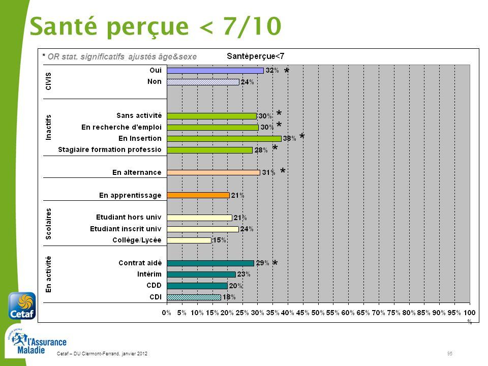 Cetaf – DU Clermont-Ferrand, janvier 201295 Santé perçue < 7/10 * * * * * * * * OR stat. significatifs ajustés âge&sexe