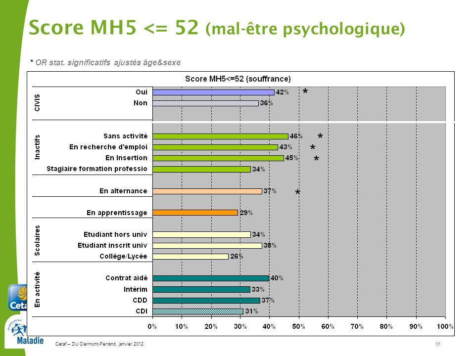 Cetaf – DU Clermont-Ferrand, janvier 201296 Score MH5 <= 52 (mal-être psychologique) * * * * * * OR stat. significatifs ajustés âge&sexe