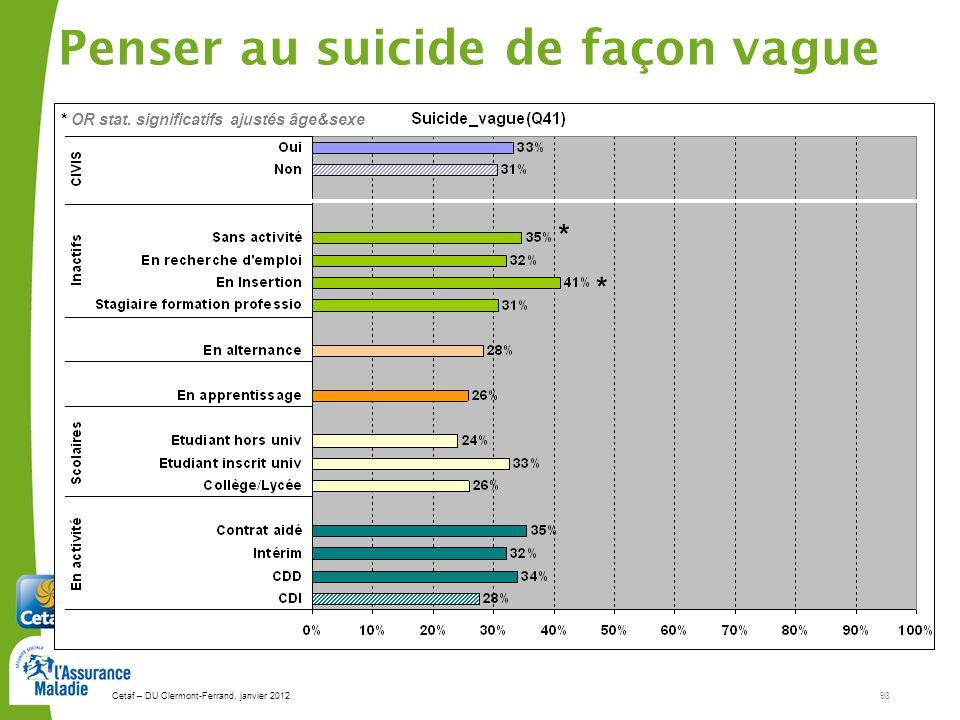Cetaf – DU Clermont-Ferrand, janvier 201298 Penser au suicide de façon vague * * * OR stat. significatifs ajustés âge&sexe