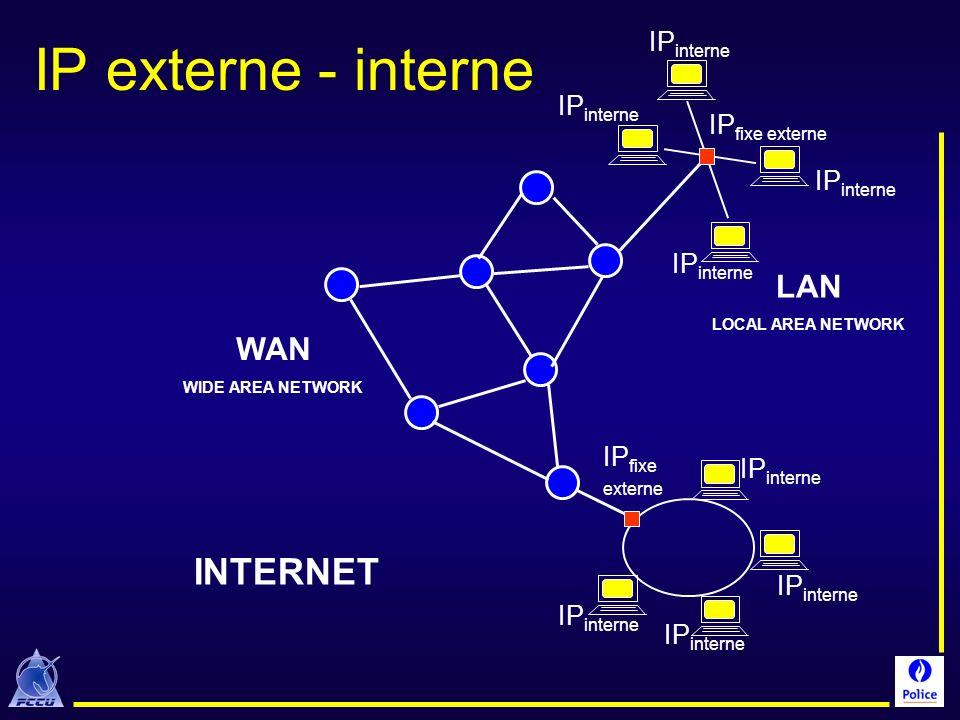 INTERNET LAN LOCAL AREA NETWORK WAN WIDE AREA NETWORK IP fixe externe IP interne IP externe - interne
