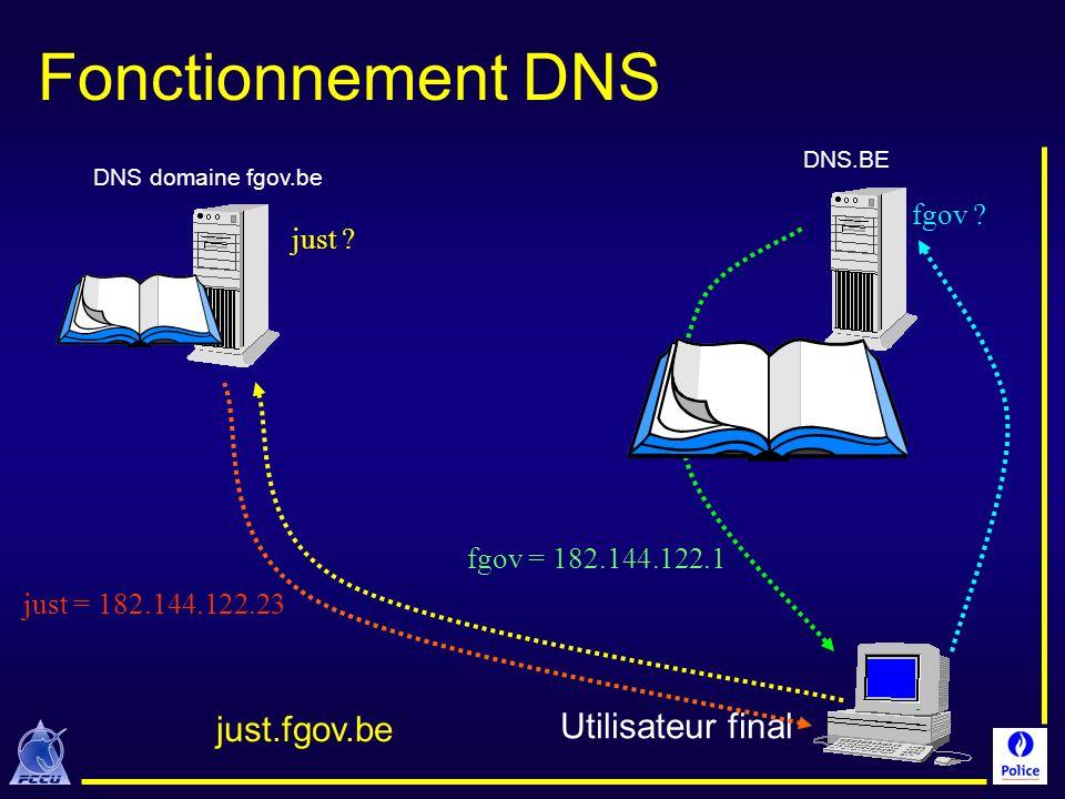 Fonctionnement DNS Utilisateur final just.fgov.be fgov ? fgov = 182.144.122.1 just ? just = 182.144.122.23 DNS.BE DNS domaine fgov.be