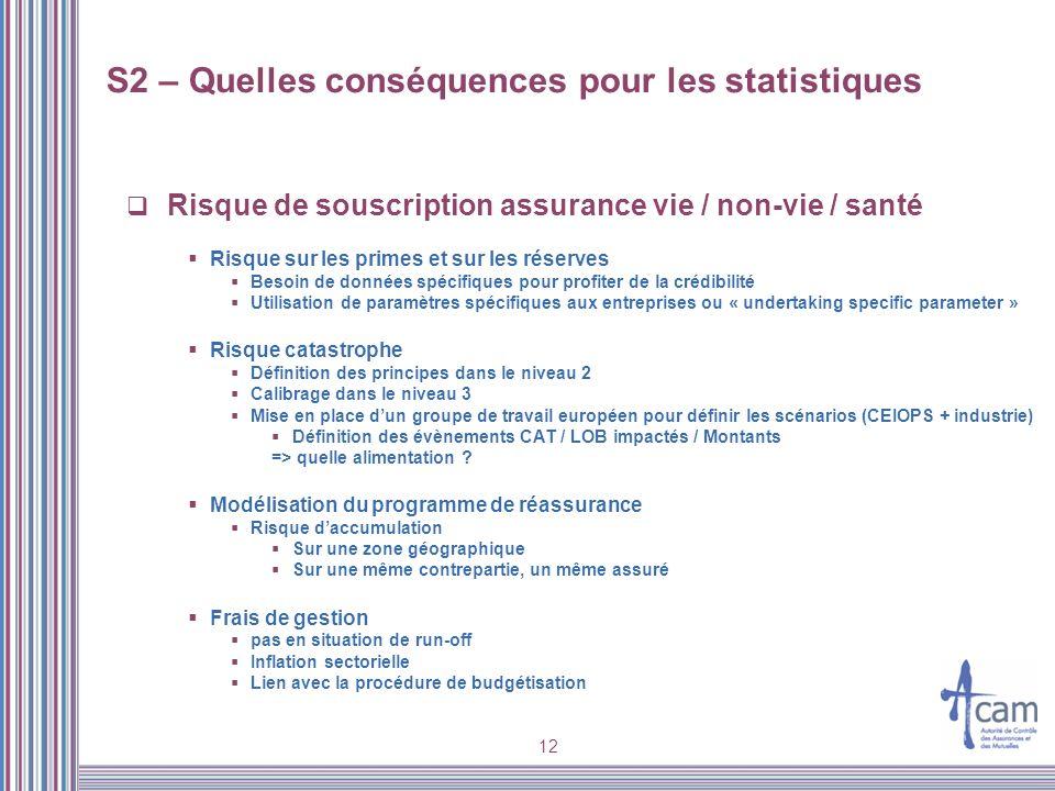 12 Risque de souscription assurance vie / non-vie / santé Risque sur les primes et sur les réserves Besoin de données spécifiques pour profiter de la