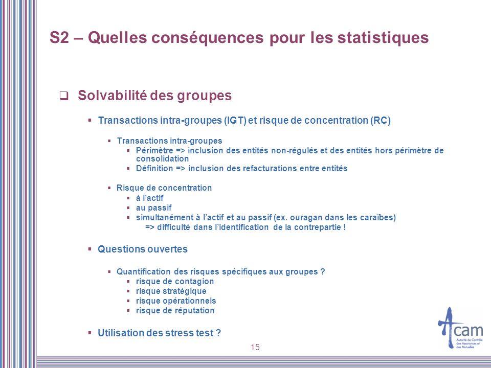 15 Solvabilité des groupes Transactions intra-groupes (IGT) et risque de concentration (RC) Transactions intra-groupes Périmètre => inclusion des enti
