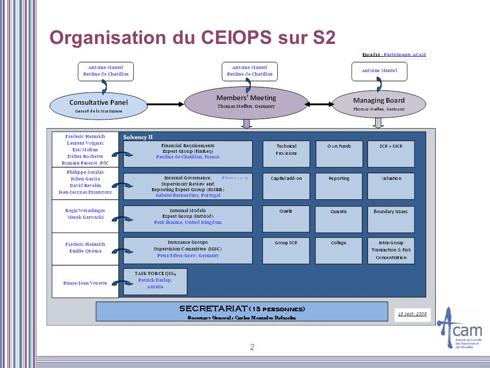 2 Organisation du CEIOPS sur S2