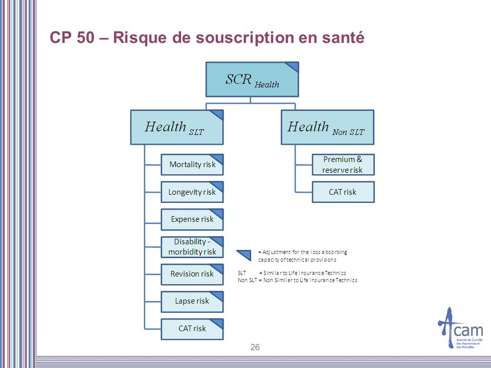 26 CP 50 – Risque de souscription en santé