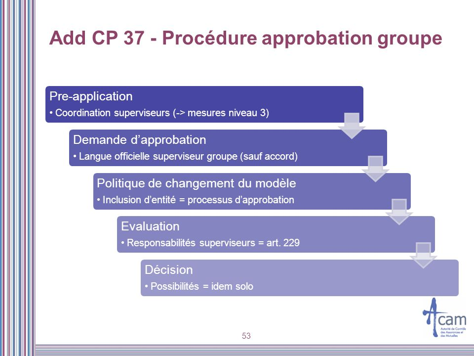 53 Add CP 37 - Procédure approbation groupe Pre-application Coordination superviseurs (-> mesures niveau 3) Demande dapprobation Langue officielle sup