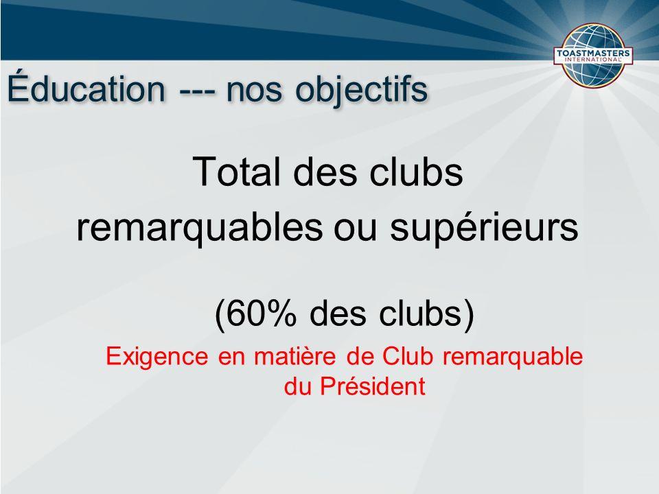 Éducation --- nos objectifs Total des clubs remarquables ou supérieurs (60% des clubs) Exigence en matière de Club remarquable du Président