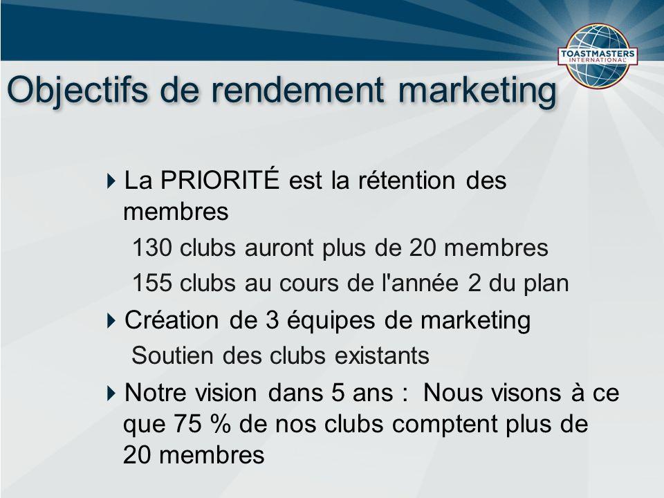 Objectifs de rendement marketing La PRIORITÉ est la rétention des membres 130 clubs auront plus de 20 membres 155 clubs au cours de l année 2 du plan Création de 3 équipes de marketing Soutien des clubs existants Notre vision dans 5 ans : Nous visons à ce que 75 % de nos clubs comptent plus de 20 membres
