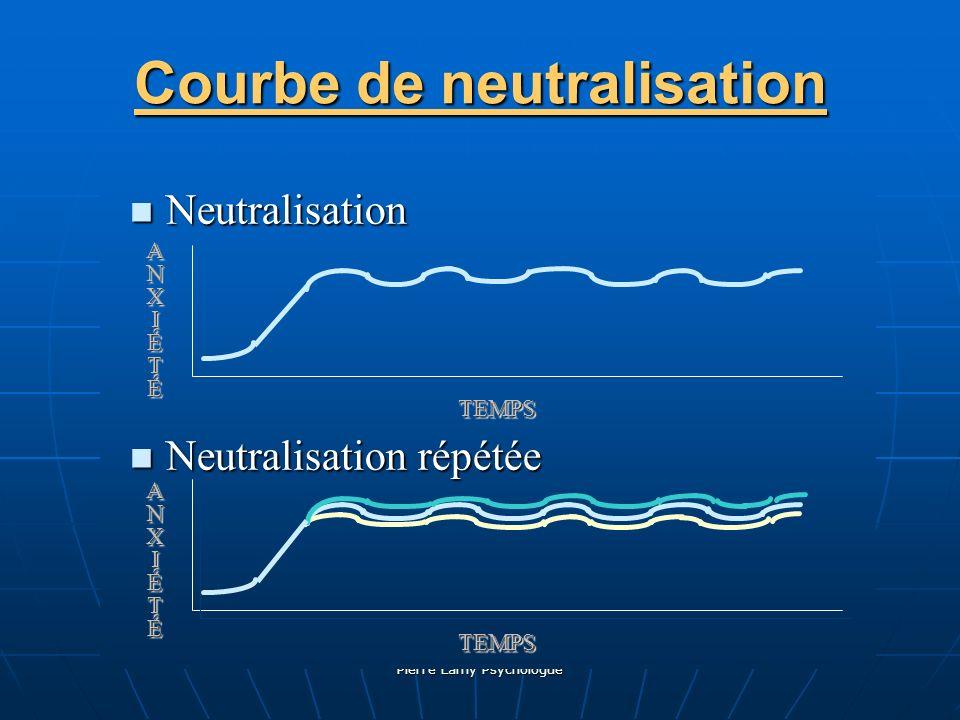 Pierre Lamy Psychologue Courbe de neutralisation Neutralisation Neutralisation Neutralisation répétée Neutralisation répétée ANXIÉTÉANXIÉTÉ TEMPSTEMPS