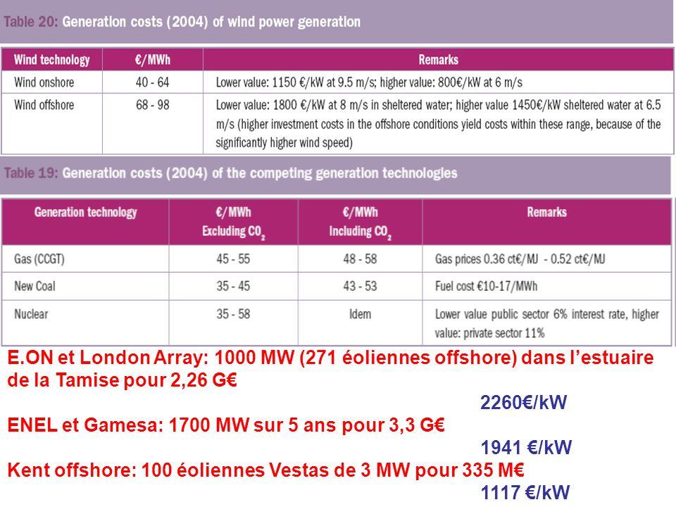 E.ON et London Array: 1000 MW (271 éoliennes offshore) dans lestuaire de la Tamise pour 2,26 G 2260/kW ENEL et Gamesa: 1700 MW sur 5 ans pour 3,3 G 1941 /kW Kent offshore: 100 éoliennes Vestas de 3 MW pour 335 M 1117 /kW