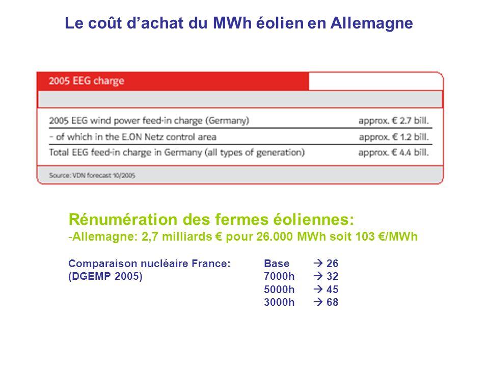 Rénumération des fermes éoliennes: -Allemagne: 2,7 milliards pour 26.000 MWh soit 103 /MWh Comparaison nucléaire France: Base 26 (DGEMP 2005)7000h 32 5000h 45 3000h 68 Le coût dachat du MWh éolien en Allemagne