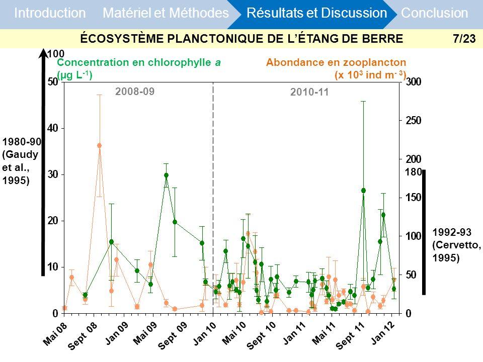 Introduction Matériel et Méthodes Résultats et Discussion Conclusion Concentration en chlorophylle a (µg L -1 ) Abondance en zooplancton (x 10 3 ind m