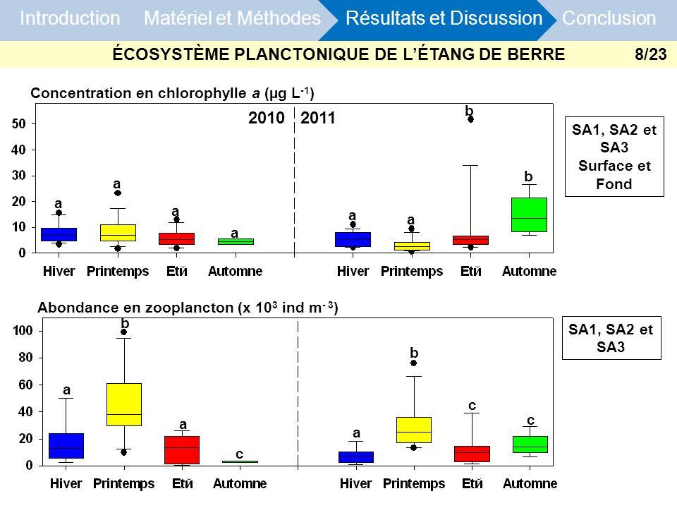 Introduction Matériel et Méthodes Résultats et Discussion Conclusion Abondance en zooplancton (x 10 3 ind m - 3 ) Concentration en chlorophylle a (µg