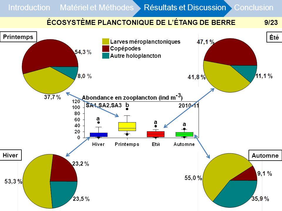 37,7 % c 23,5 % c c c 23,2 % Hiver Printemps Été Automne Introduction Matériel et Méthodes Résultats et Discussion Conclusion Larves méroplanctoniques
