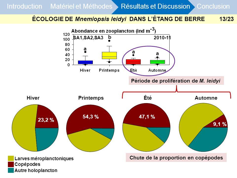 HiverPrintempsÉtéAutomne Chute de la proportion en copépodes 23,2 % 54,3 %47,1 % 9,1 % Introduction Matériel et Méthodes Résultats et Discussion Concl
