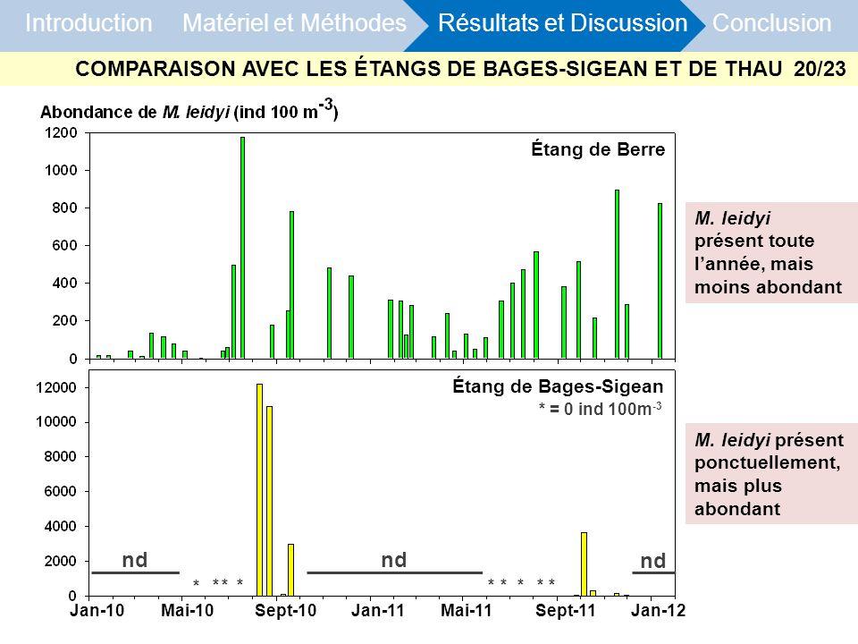 Introduction Matériel et Méthodes Résultats et Discussion Conclusion M. leidyi présent toute lannée, mais moins abondant Jan-10 Mai-10Sept-10 Jan-11 M