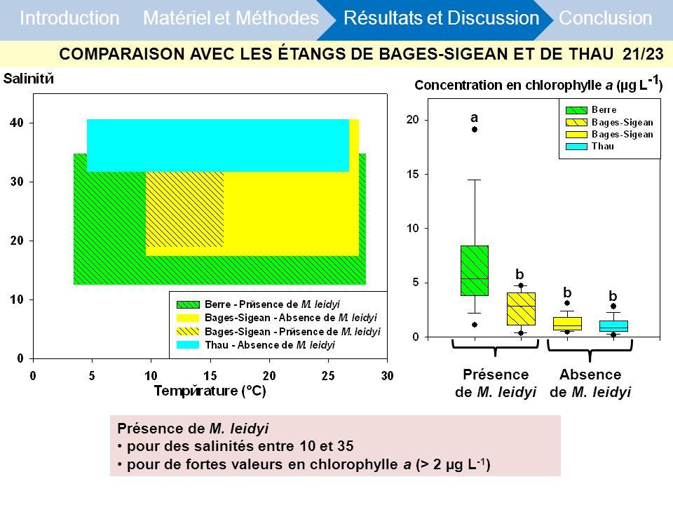Introduction Matériel et Méthodes Résultats et Discussion Conclusion Présence de M. leidyi Absence de M. leidyi Présence de M. leidyi pour des salinit