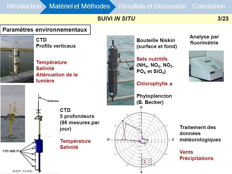 Paramètres environnementaux CTD Profils verticaux Température Salinité Atténuation de la lumière Bouteille Niskin (surface et fond) Sels nutritifs (NH