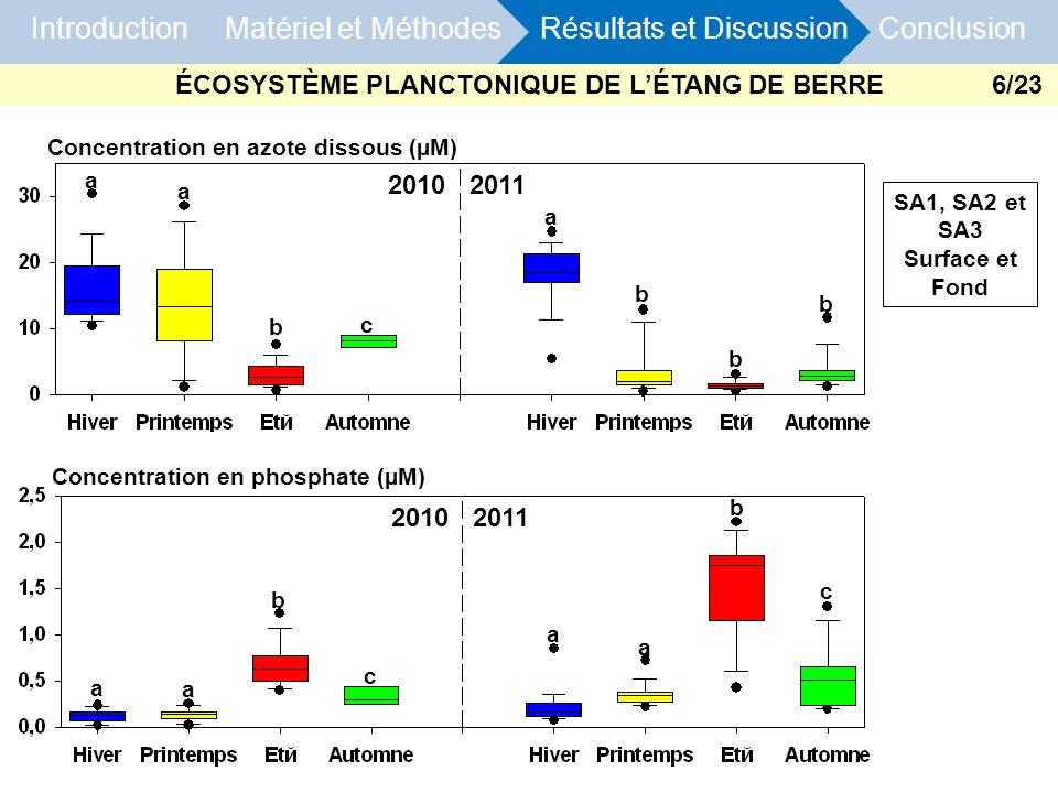 Introduction Matériel et Méthodes Résultats et Discussion Conclusion Concentration en phosphate (µM) Concentration en azote dissous (µM) SA1, SA2 et S