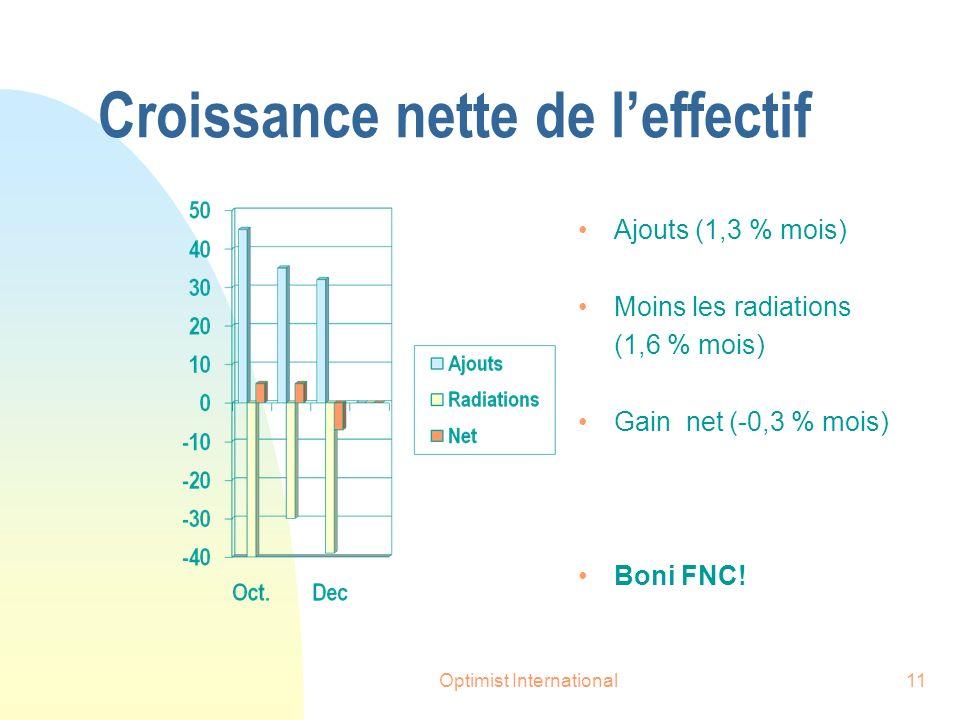 Optimist International11 Croissance nette de leffectif Ajouts (1,3 % mois) Moins les radiations (1,6 % mois) Gain net (-0,3 % mois) Boni FNC!