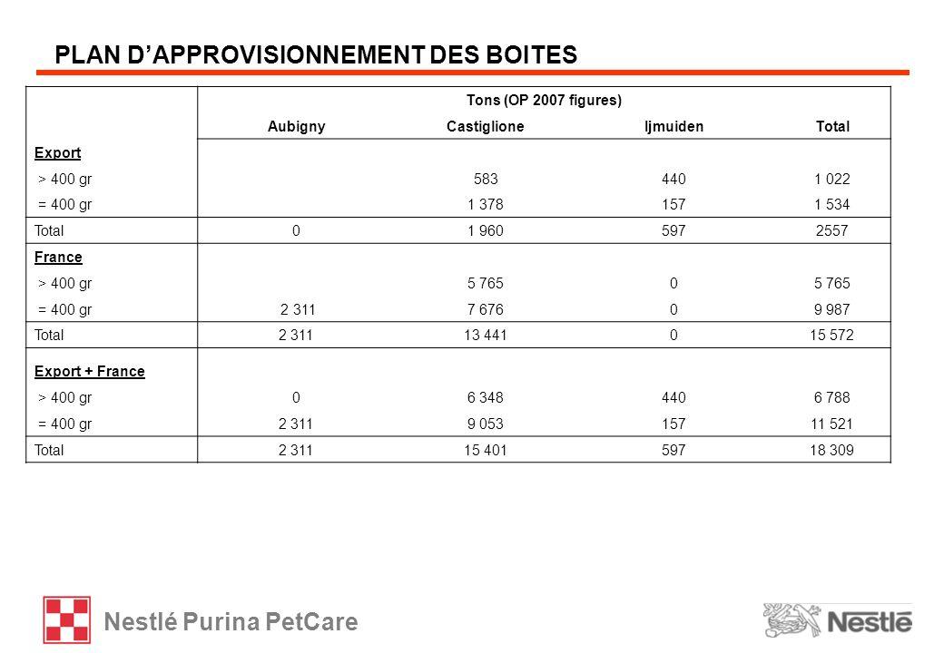 Nestlé Purina PetCare PLAN DAPPROVISIONNEMENT DES BOITES Tons (OP 2007 figures) AubignyCastiglioneIjmuidenTotal Export > 400 gr 5834401 022 = 400 gr 1