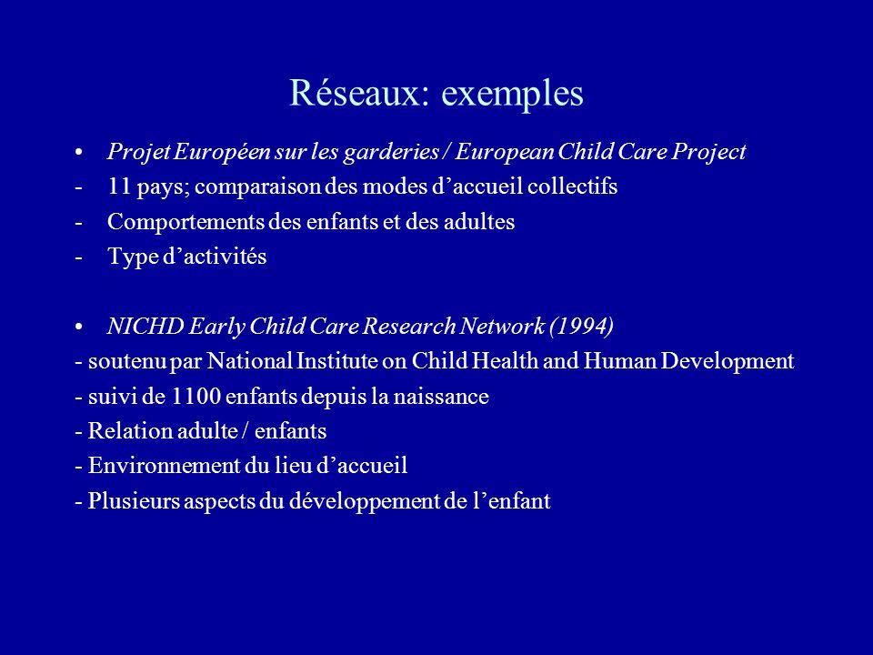 Réseaux: exemples Projet Européen sur les garderies / European Child Care Project -11 pays; comparaison des modes daccueil collectifs -Comportements d