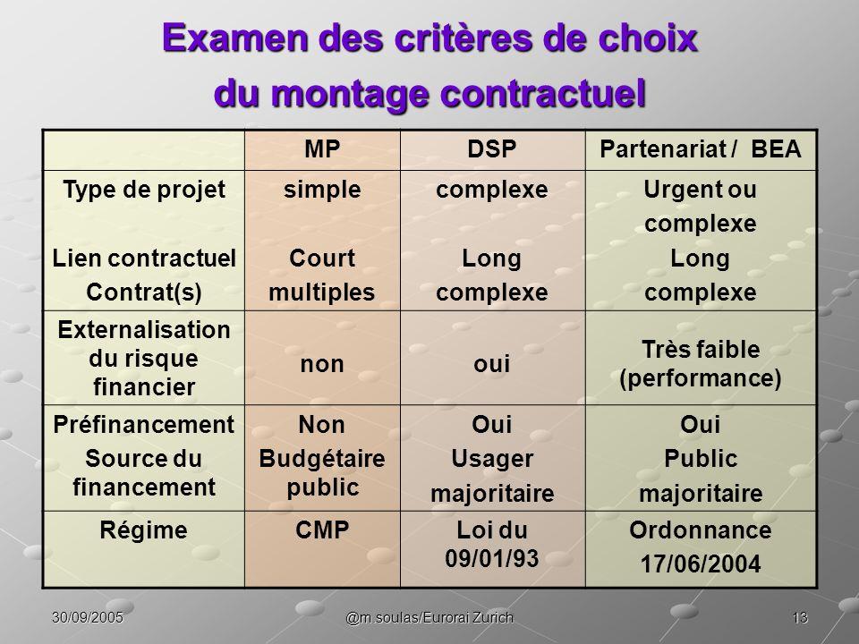 1330/09/2005@m.soulas/Eurorai Zurich Examen des critères de choix du montage contractuel MPDSPPartenariat / BEA Type de projet Lien contractuel Contra