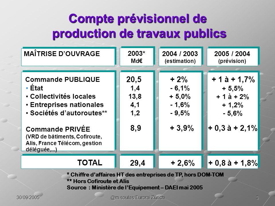 330/09/2005@m.soulas/Eurorai Zurich Compte prévisionnel de production de travaux publics TOTAL Commande PUBLIQUE État Collectivités locales Entreprise