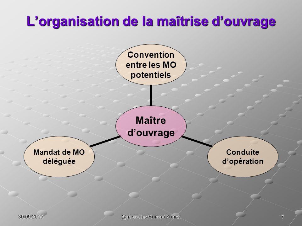 730/09/2005@m.soulas/Eurorai Zurich Lorganisation de la maîtrise douvrage Maître douvrage Convention entre les MO potentiels Conduite dopération Manda