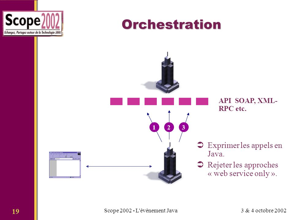 3 & 4 octobre 2002Scope 2002 - L événement Java 19 Orchestration API SOAP, XML- RPC etc.