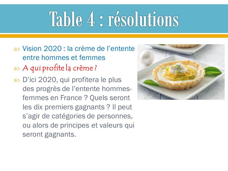 Vision 2020 : la crème de lentente entre hommes et femmes A qui profite la crème ? Dici 2020, qui profitera le plus des progrès de lentente hommes- fe