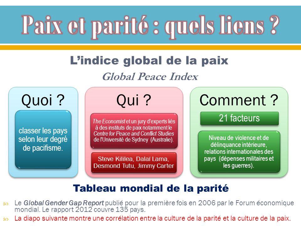 Lindice global de la paix Global Peace Index Tableau mondial de la parité Le Global Gender Gap Report publié pour la première fois en 2006 par le Foru