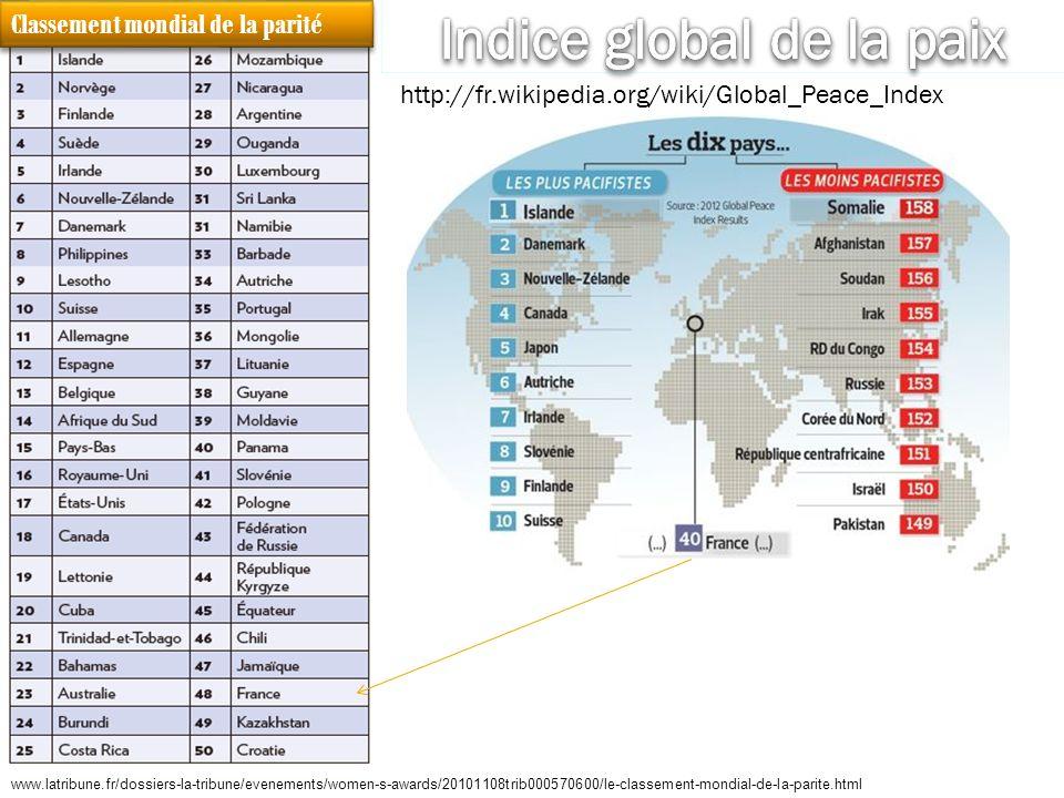 www.latribune.fr/dossiers-la-tribune/evenements/women-s-awards/20101108trib000570600/le-classement-mondial-de-la-parite.html Classement mondial de la