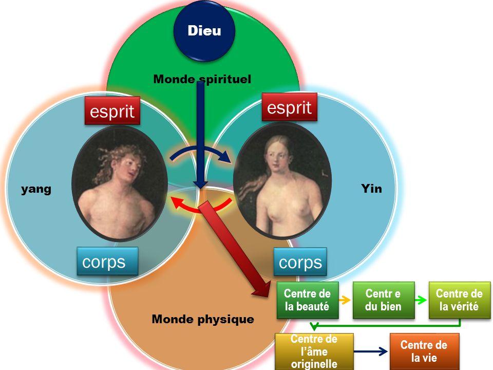 Monde spirituel Yin Monde physique yang corps esprit Dieu Centre de la beauté Centr e du bien Centre de la vérité Centre de lâme originelle Centre de