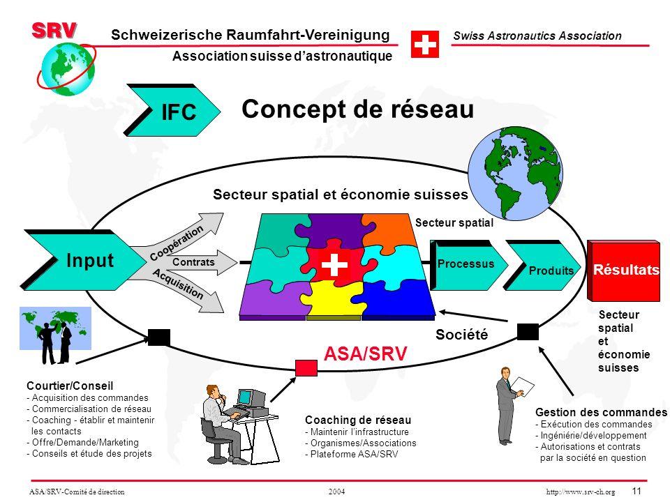 ASA/SRV-Comité de direction 2004 http://www.srv-ch.org 11 Schweizerische Raumfahrt-Vereinigung Swiss Astronautics Association Concept de réseau Secteu