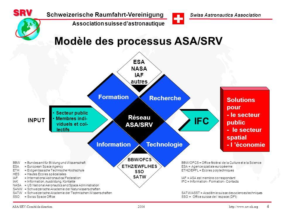 ASA/SRV-Comité de direction 2004 http://www.srv-ch.org 5 Schweizerische Raumfahrt-Vereinigung Swiss Astronautics Association Formation Motiver et former la jeunesse pour les questions et les techniques spatiales grâce au réseau de lASA/SRV.