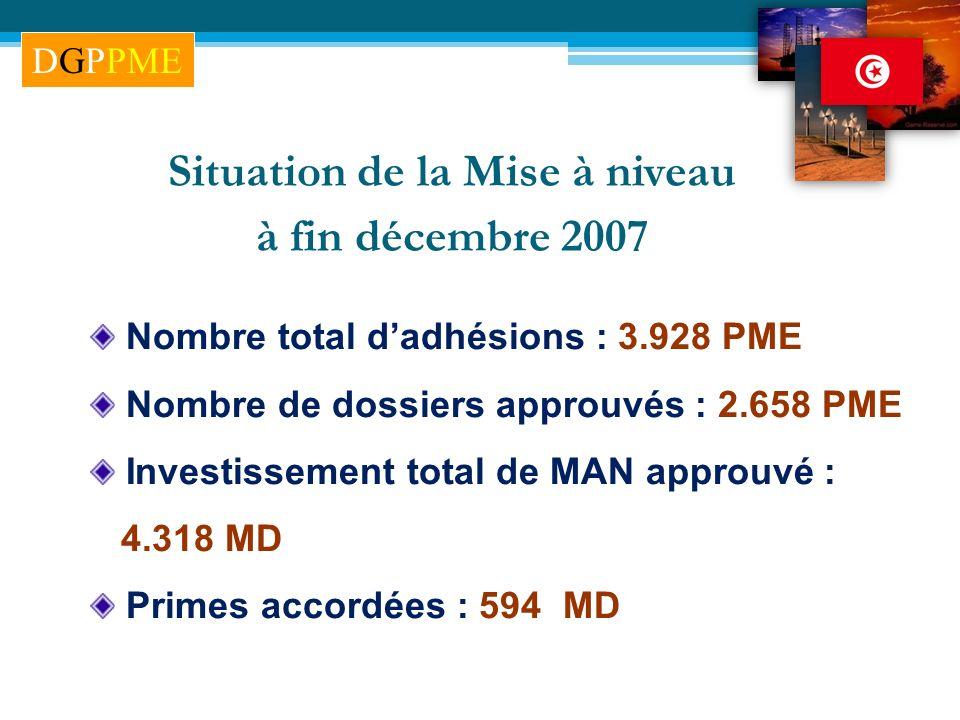 Nombre total dadhésions : 3.928 PME Nombre de dossiers approuvés : 2.658 PME Investissement total de MAN approuvé : 4.318 MD Primes accordées : 594 MD