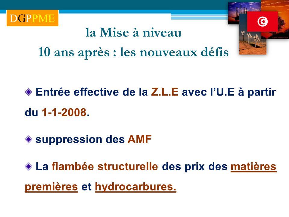 Entrée effective de la Z.L.E avec lU.E à partir du 1-1-2008. suppression des AMF La flambée structurelle des prix des matières premières et hydrocarbu